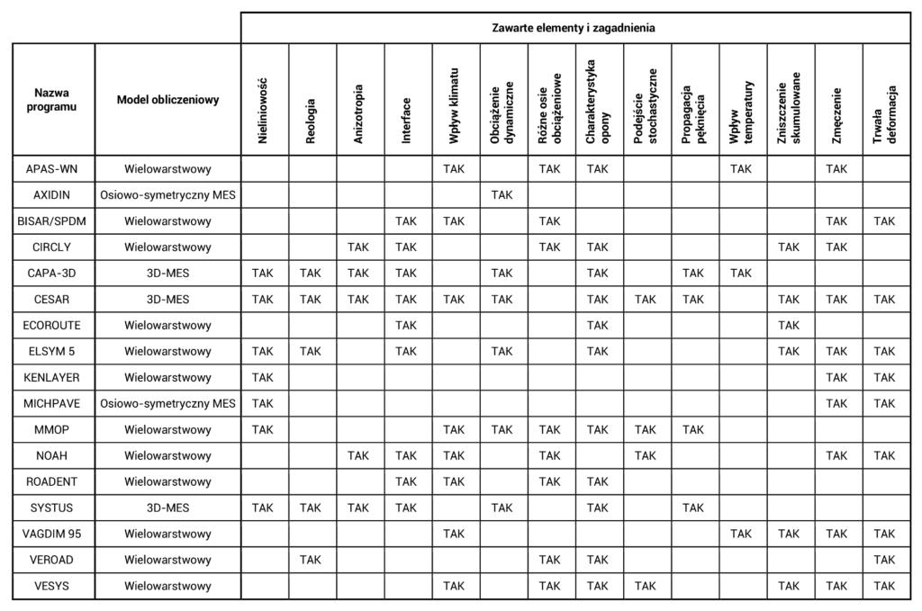 Tabela porównująca programy doprojektowanie konstrukcji nawierzchni wramach opracowania COST333